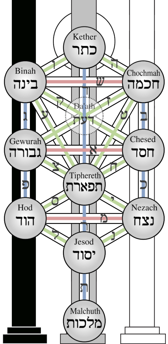 File Kabbalah Tree Of Life Png Wikimedia Commons 4k and hd video ready for any nle immediately. https commons wikimedia org wiki file kabbalah tree of life png