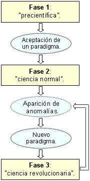 Las 3 fases de la ciencia thomas kuhn
