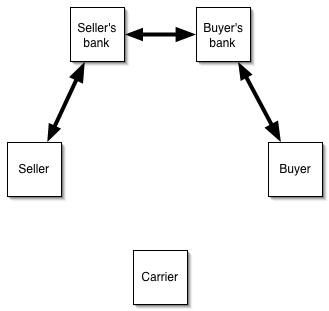 Seller provides bill of lading to bank in exchange for payment. Seller's bank exchanges bill of lading for payment from buyer's bank. Buyer's bank exchanges bill of lading for payment from the buyer.