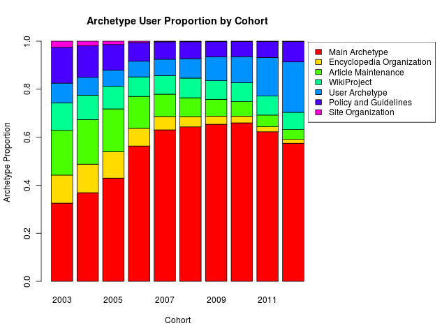 Archetype proportion by user cohort for all user-years.