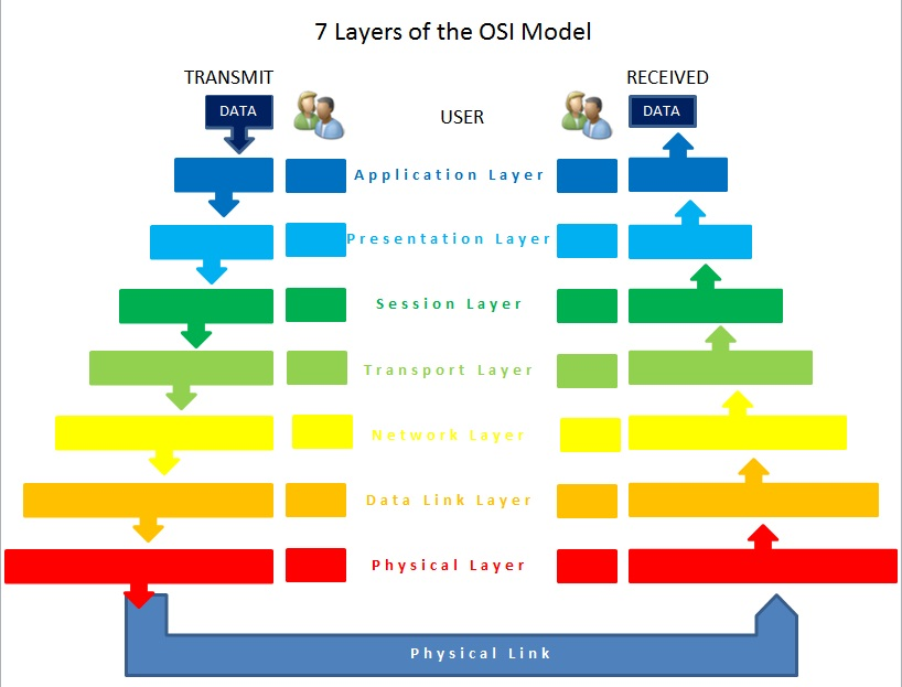 open systems interconnection osi essay Technology essays: the osi reference model  in the early 1980s the open  system interconnection (osi) reference model was initially introduced by the.