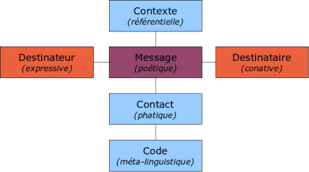 Archivo:Schema communication generale jakobson.png