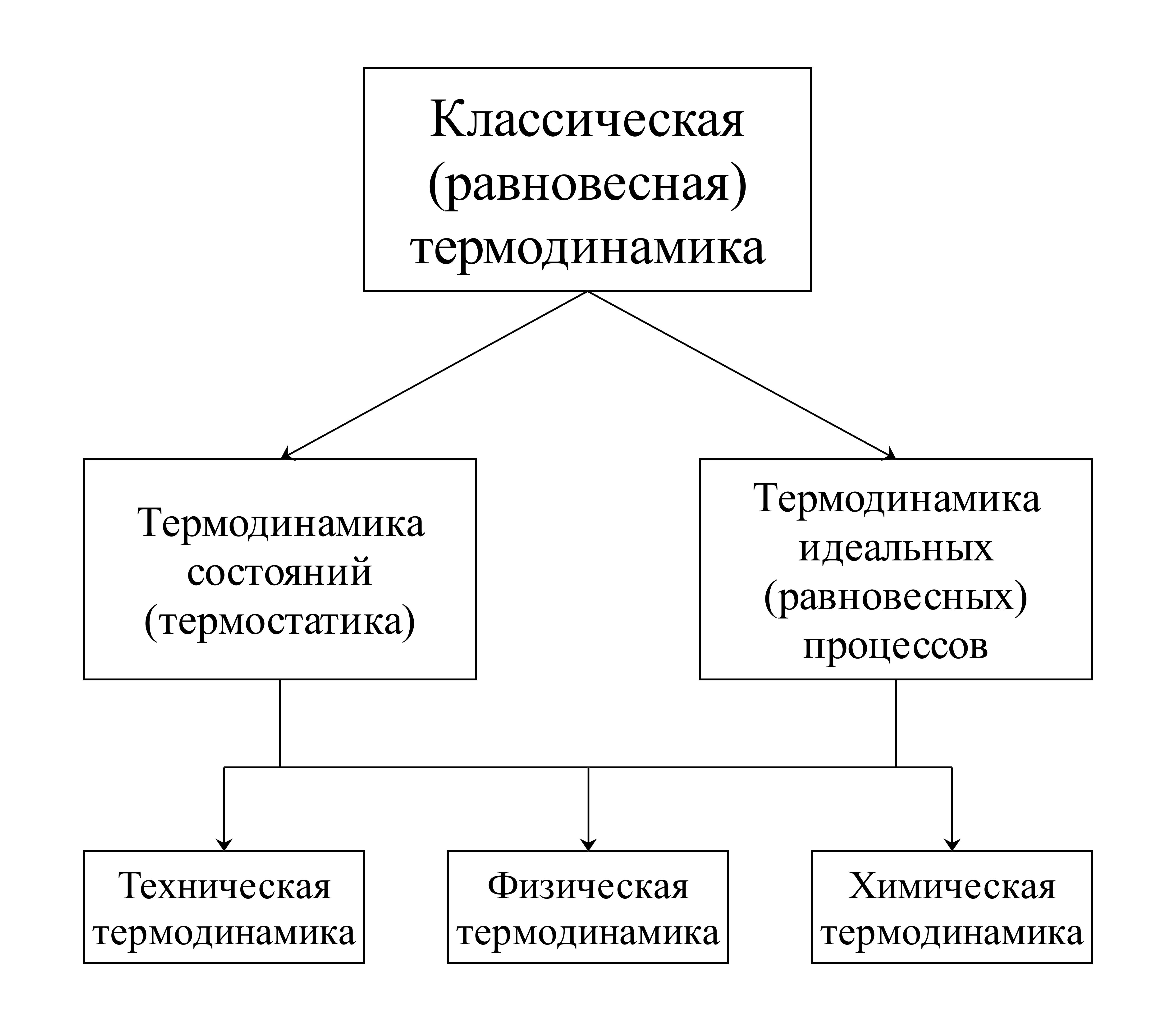 Процесс гей люссака равновесный или неравновесный