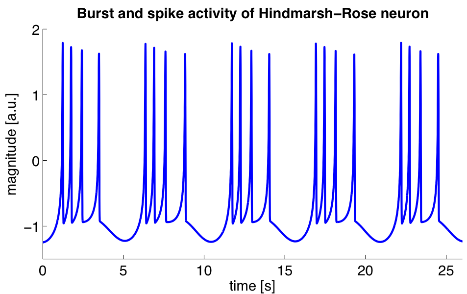 Simulation_of_hrose_neuron.png