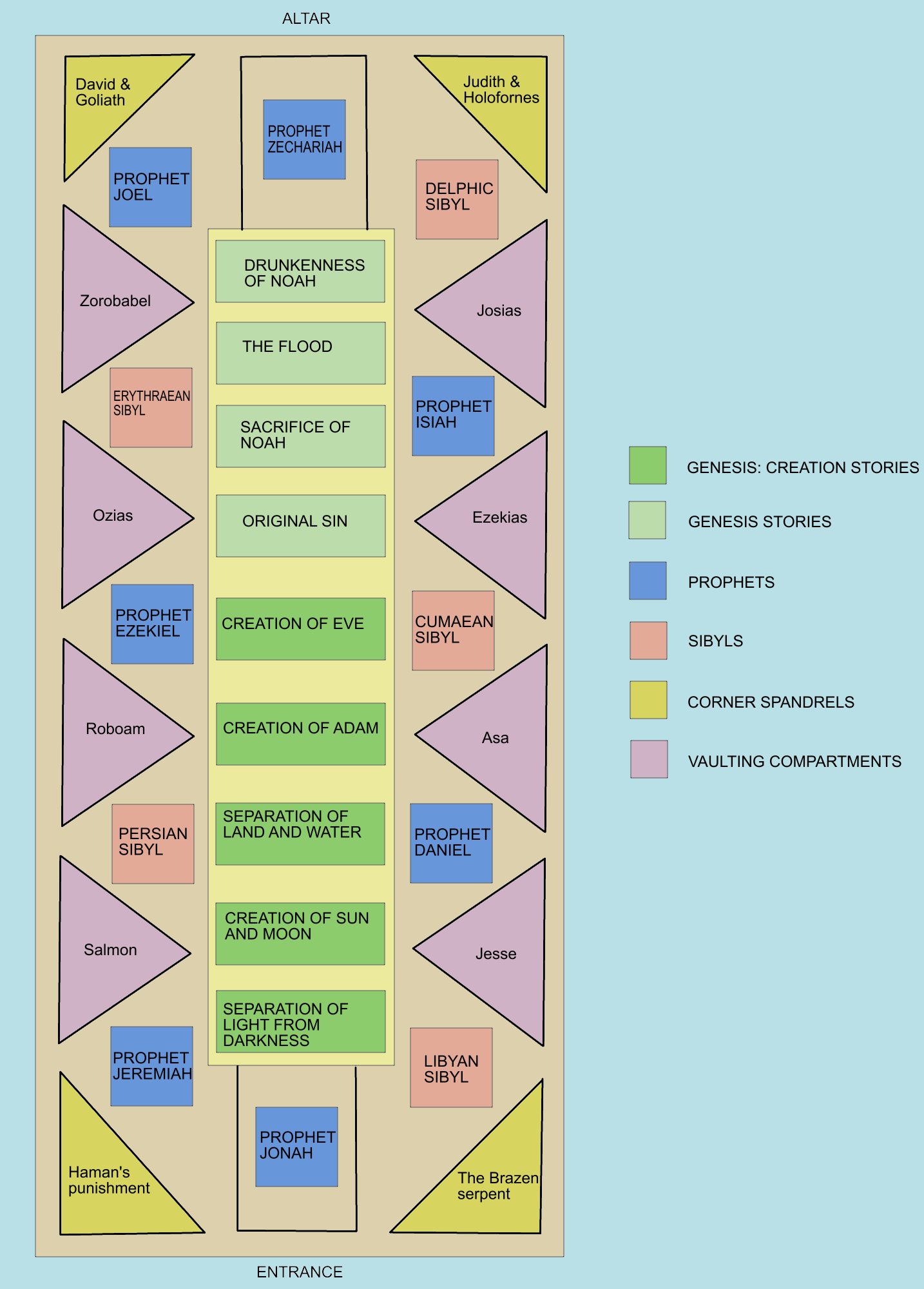 File:Sistine chapel ceiling diagram of areas.PNG ...