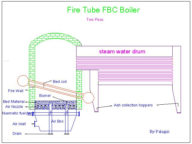 Fluidized Bed Combustion Wikipedia
