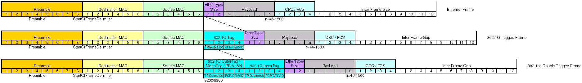 View topic - difference between Cisco Q-in-Q and IEEE 802.1ad ...