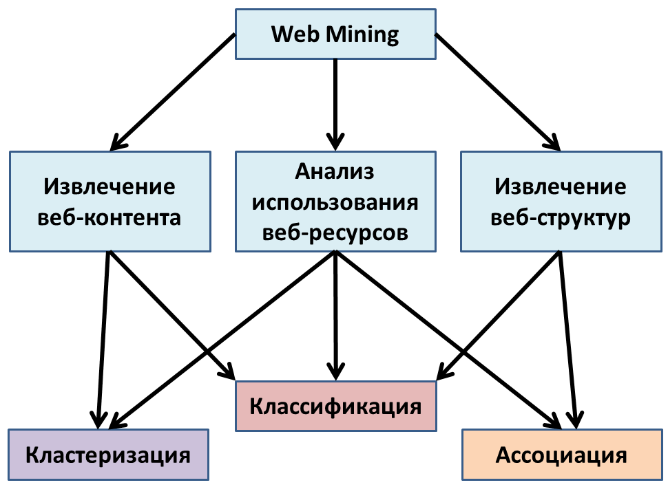 File:The general relationship between the categories of Web Mining and objectives of Data Mining