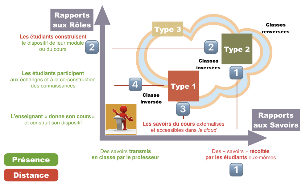 Typologie des classes inversés