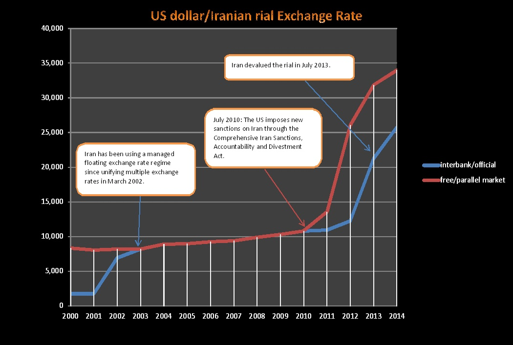 File Usd Irr Exchange Rate Jpg