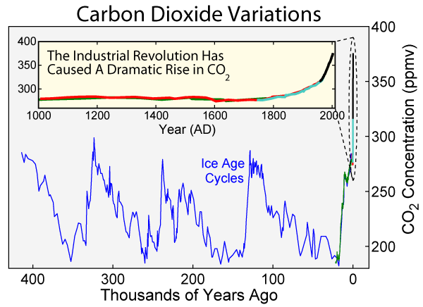 graph showing that over the last 400 thousand years atmospheric CO2 has fluctuated between 50 and 300 ppmv but is now over 360