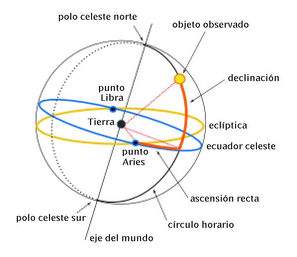 La declinación de un astro es su altura sobre el ecuador celeste.