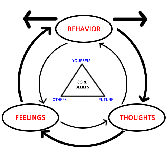 Cognitive behavioral therapy - Wikipedia