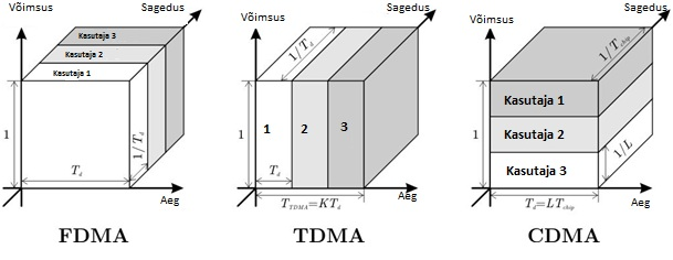 cdma vs tdma In the end, can we really proclaim a winner in the cdma vs tdma war for the time being i think not perhaps in the future.