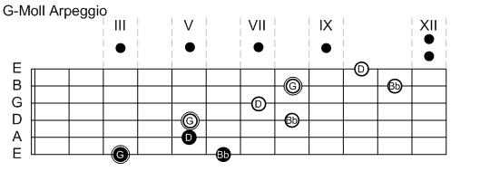 G-Moll Arpeggio 3-Notes-Per-String