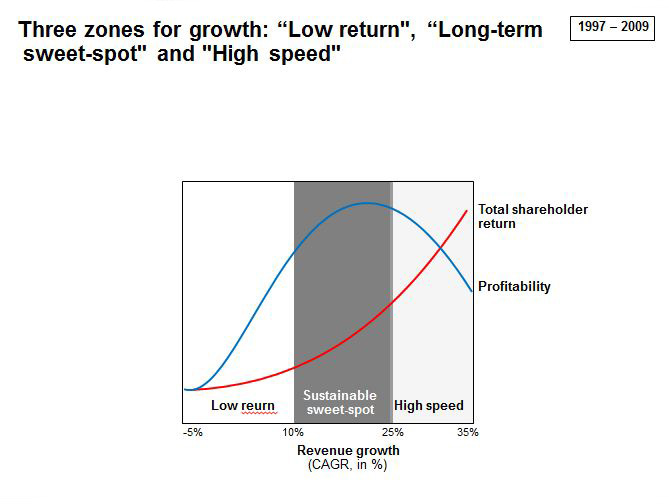 Graf4 zones of growth.JPG