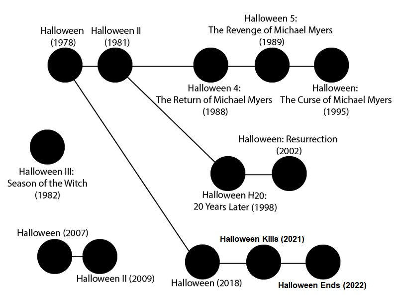 Halloween Film Franchise Continuity.png