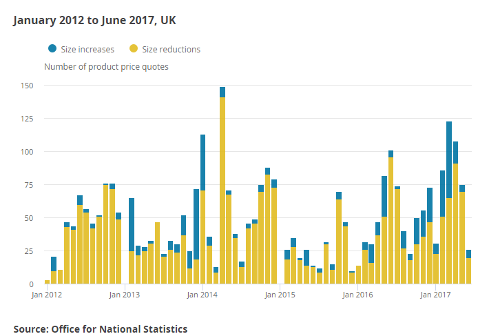 Impact of Shrinkflation on CPIH in the UK, with the number of food price quotes that saw a change in package size per month