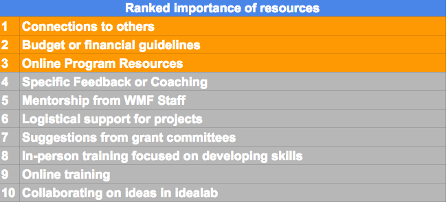 File:Importance of resources png - Wikimedia Commons