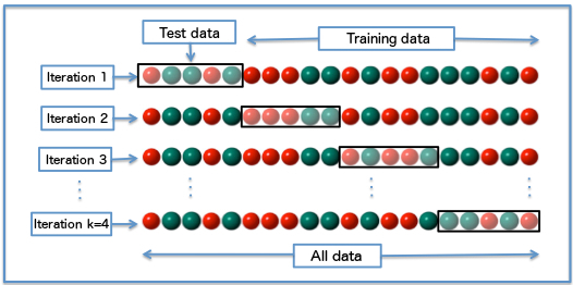 Cross-validation (statistics) - Wikipedia