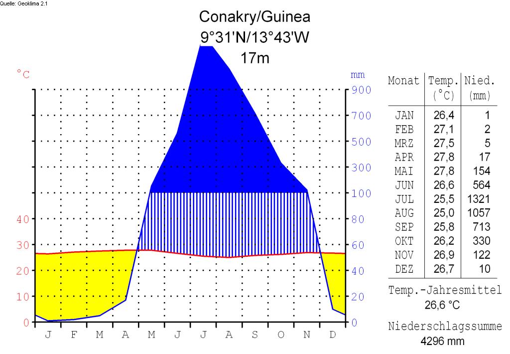 Klimadiagramm-deutsch-Conakry-Guinea.png