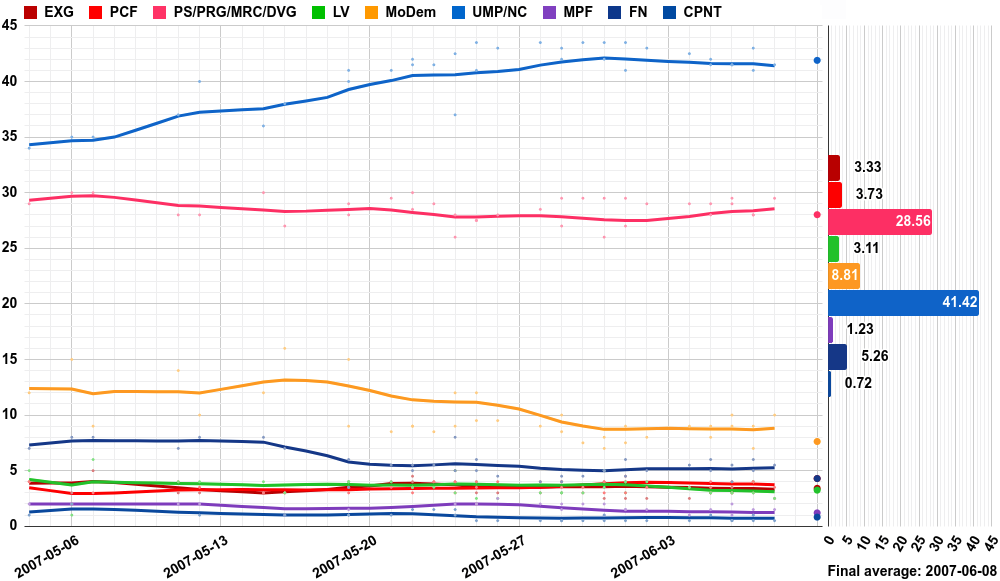 Opinion polling for the French legislative election, 2007.png