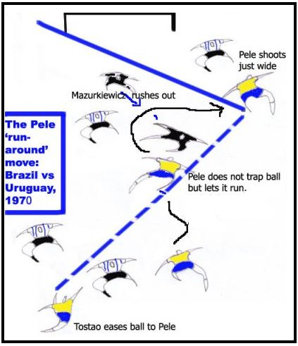 "Example of individual skill: Brazilian striker Pele moving at speed under pressure, lets a pass run past his opponent, circling around to shoot first time on the other side for a near miss. Official FIFA Technical Reports called the move ""audaciously executed, and called for immense skill, timing, judgment and speed."" Pelerun3.jpg"