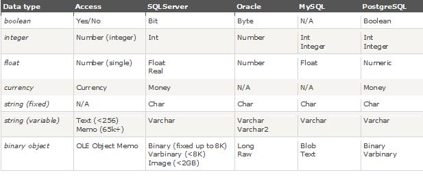 float sql server