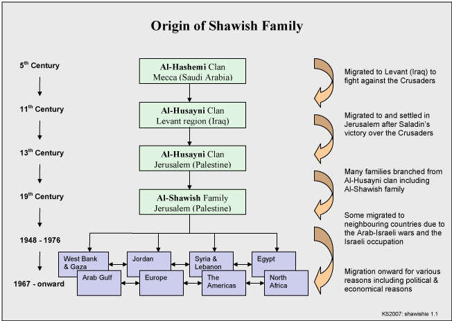 shawish clan wikipedia