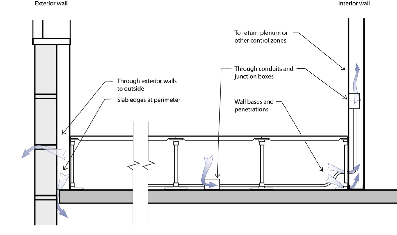 Underfloor Air Distribution Wikiwand