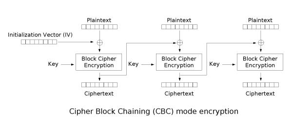 Filecbc Encryptiong Wikimedia Commons