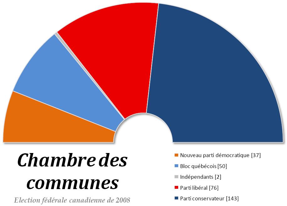 File chambre des communes du canada wikimedia for Chambre de commune