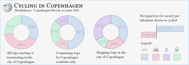 Copenhagen Bicycle modalshares.png