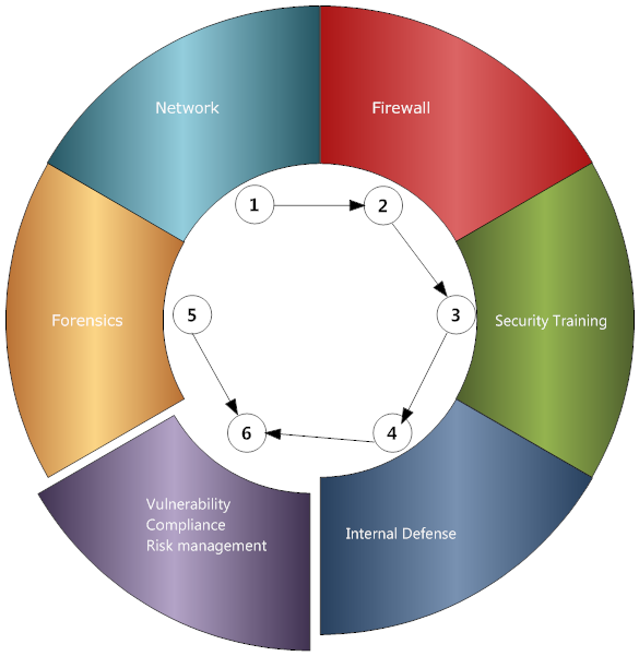 Cybersecurity Strategy 5 Layer CS5L.png