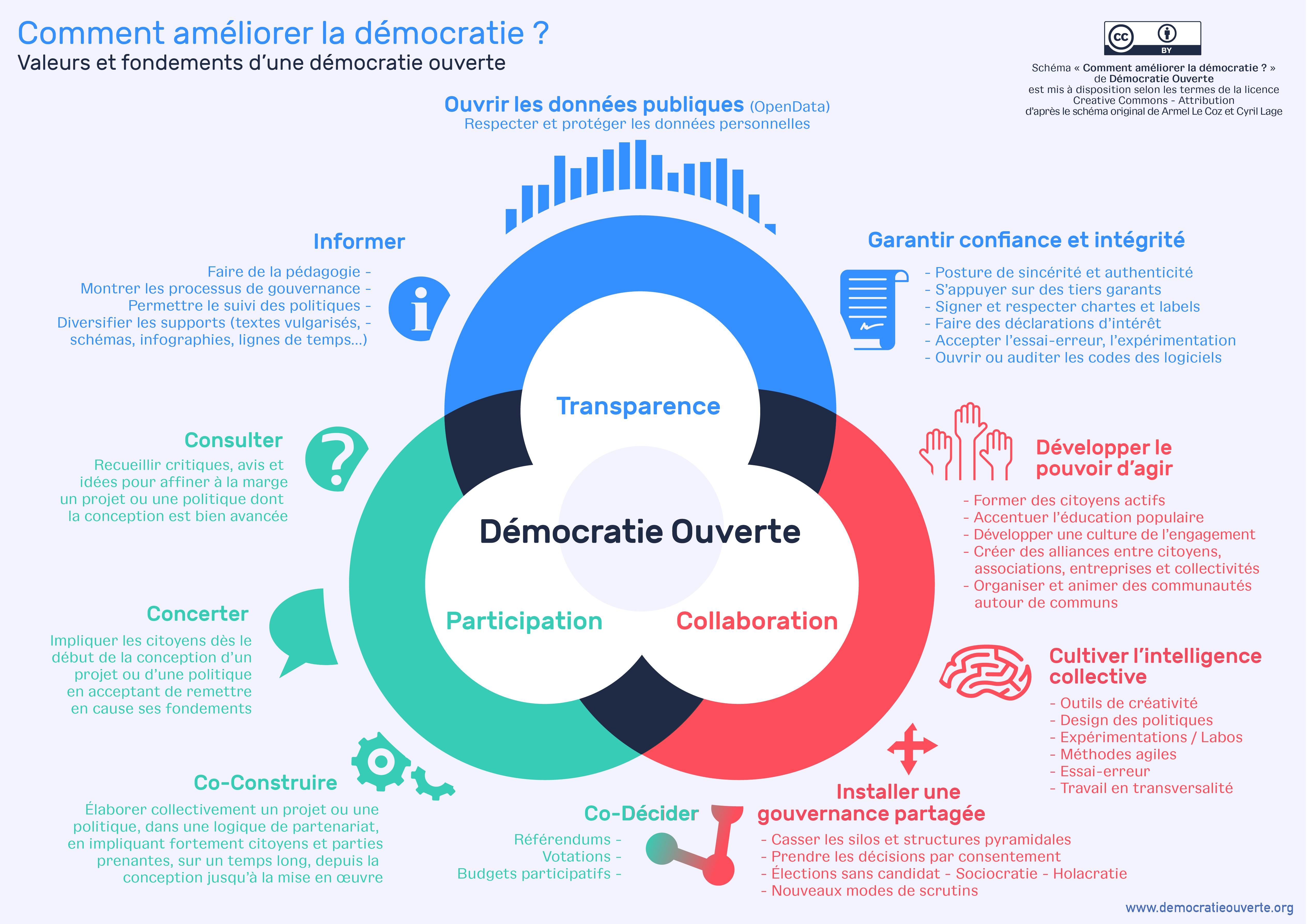 Démocratie Ouverte.png