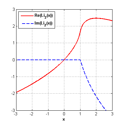 File:Dilogarithm plot Re and Im.png