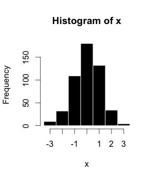 Example of a histogram. Example histogram.png