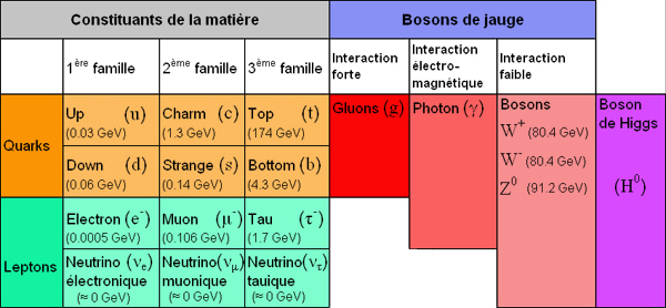 Physique des particules... Familles_particules
