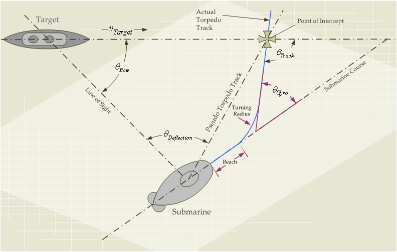 Illustration of General Torpedo Fire Control Problem