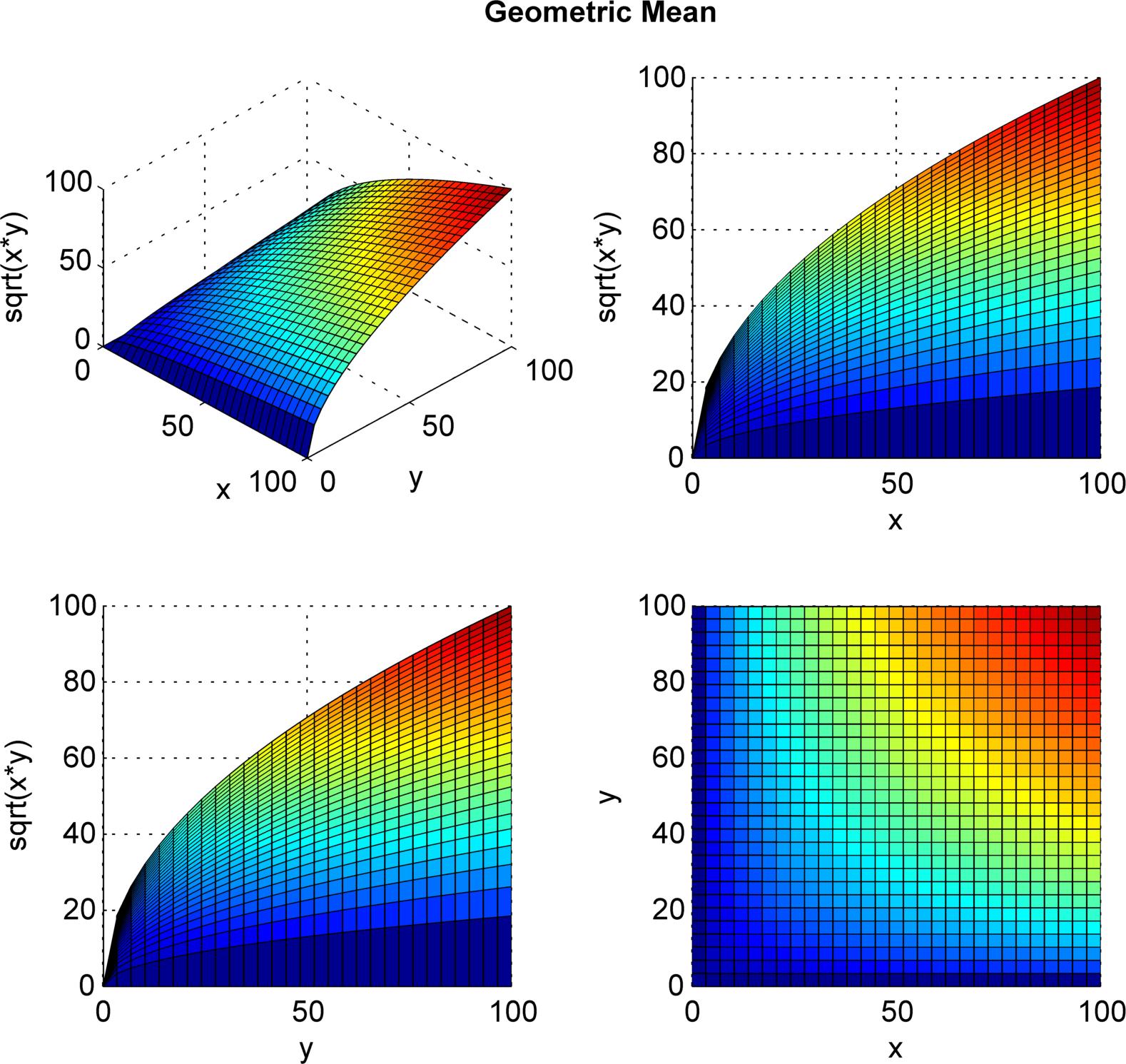 arithmetic mean geometric mean and harmonic mean pdf