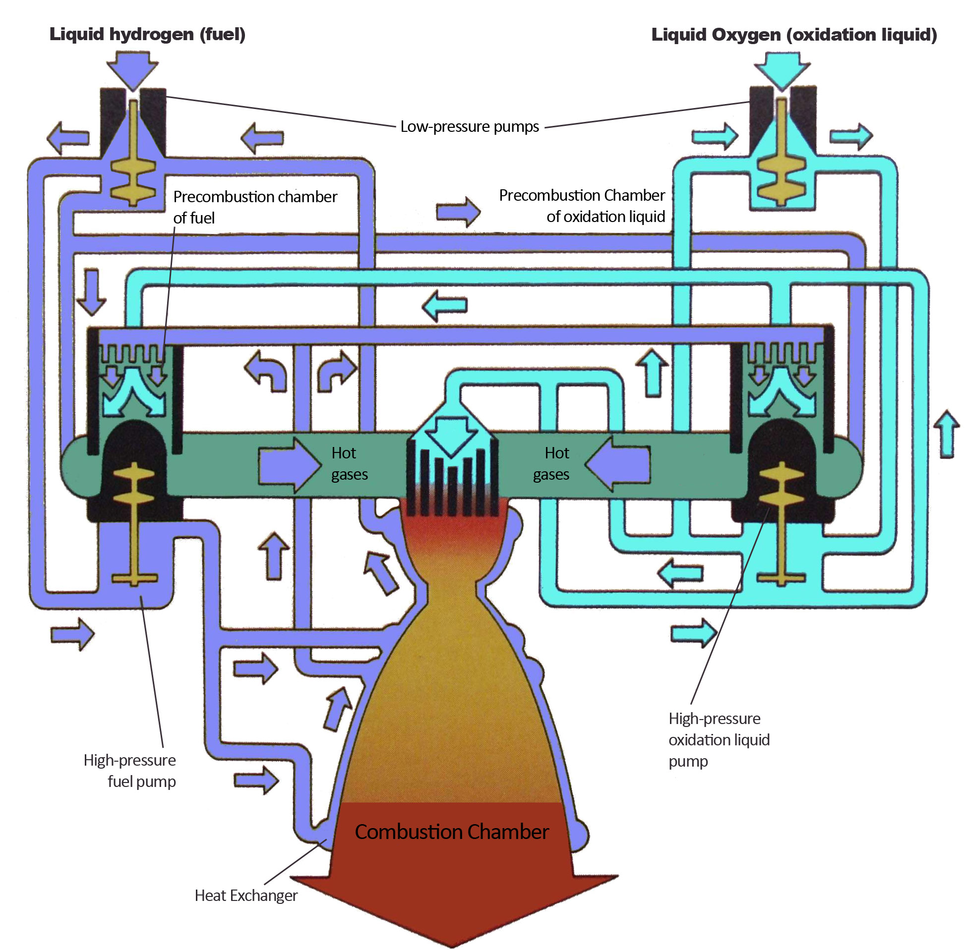 file hydrogen oxigen external combustion engine 2010 04 02 jpg wikimedia commons Simple Combustion Engine Diagram simple diagram of external combustion engine