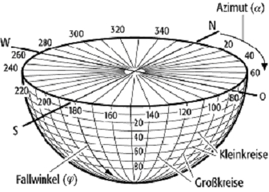 Schmidtsches Netz