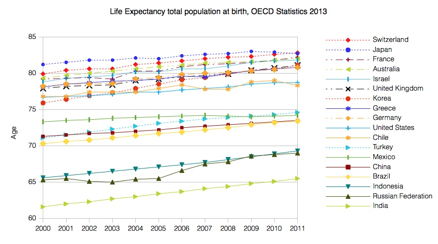 File life expectancy oecd wikimedia commons for Life expectancy of mattress