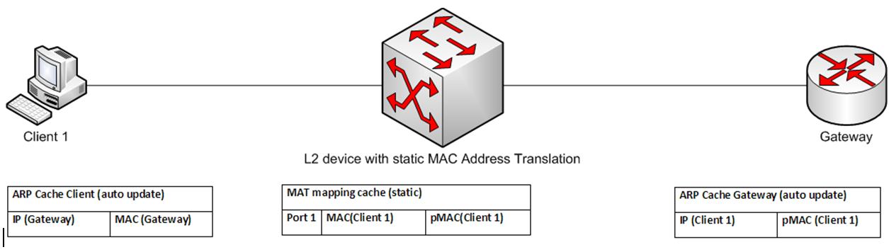 file:mac address translation png