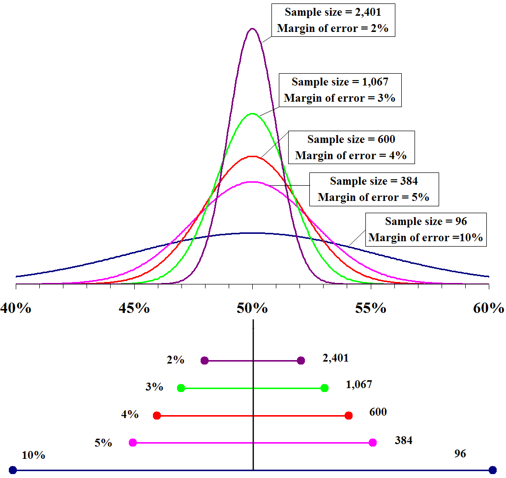 Margin of error wikipedia for T table 99 confidence interval
