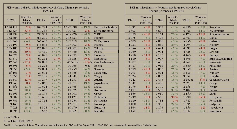 [Obrazek: PKB_wybranych_krajow_w_latach_1929-1938.jpg]