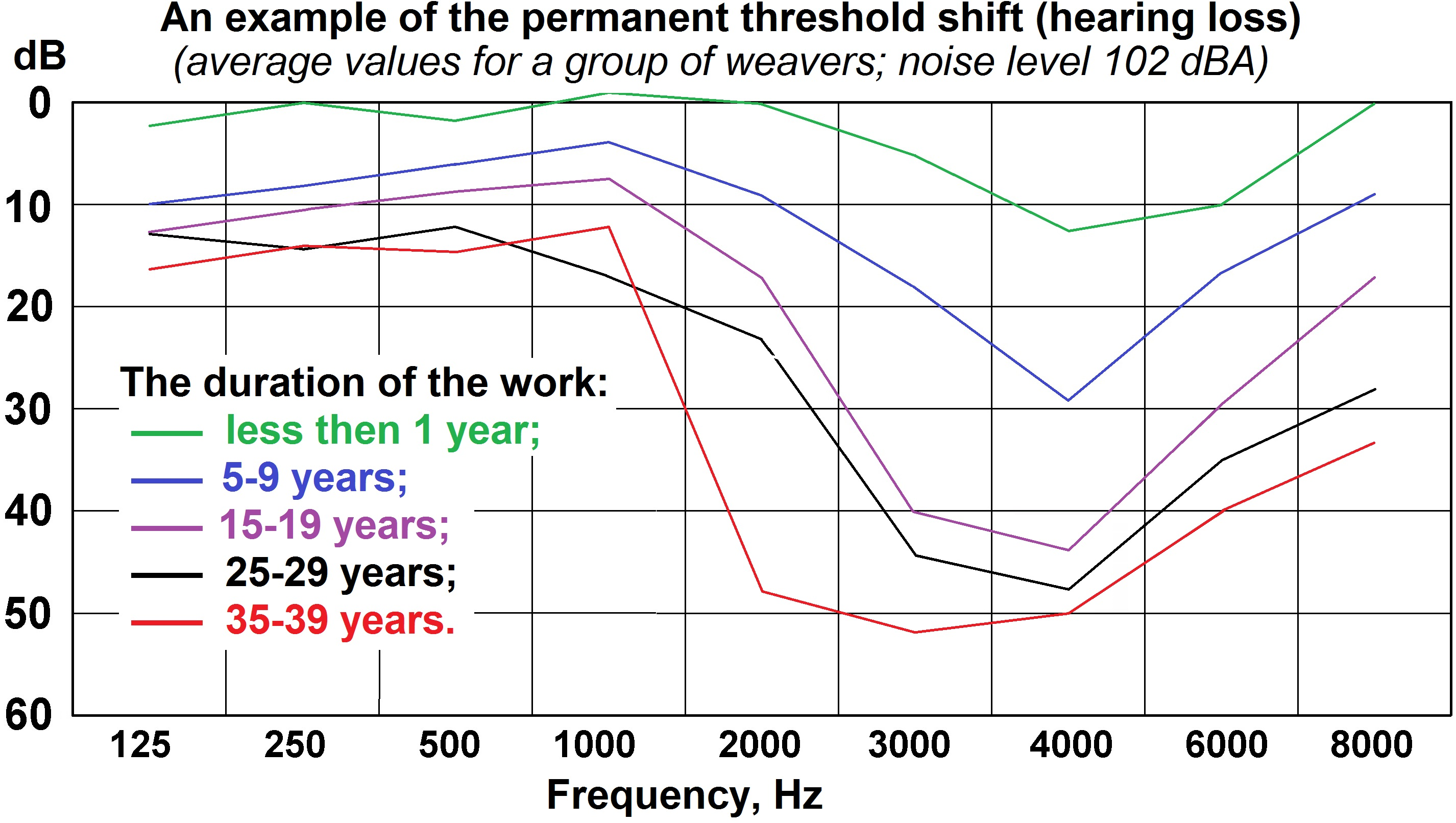 Plot Diagram Example: Permanent threshold shift (hearing loss) after noise exposure ,Chart