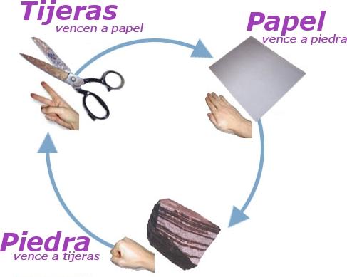 Piedra Papel O Tijera Wikipedia La Enciclopedia Libre