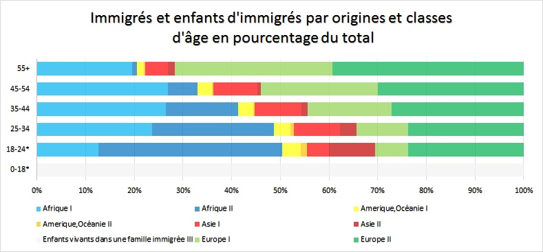 Immigrés et enfants d'immigrés par origines et classes d'âge en pourcentage du total en France, 2012