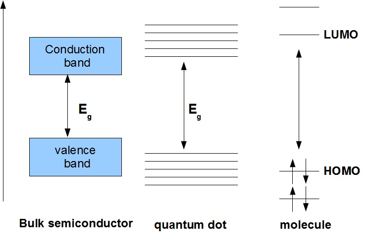 Coreshell Semiconductor Nanocrystal Wikiwand